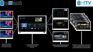 Telecentras service structure