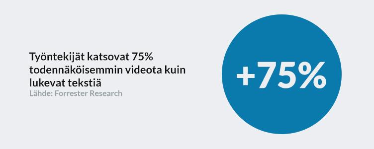 Työntekijät katsovat 75% todennäköisemmin videota kuin lukevat tekstiä