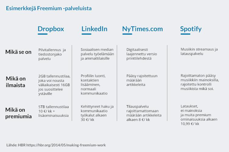 Freemium_palveluita